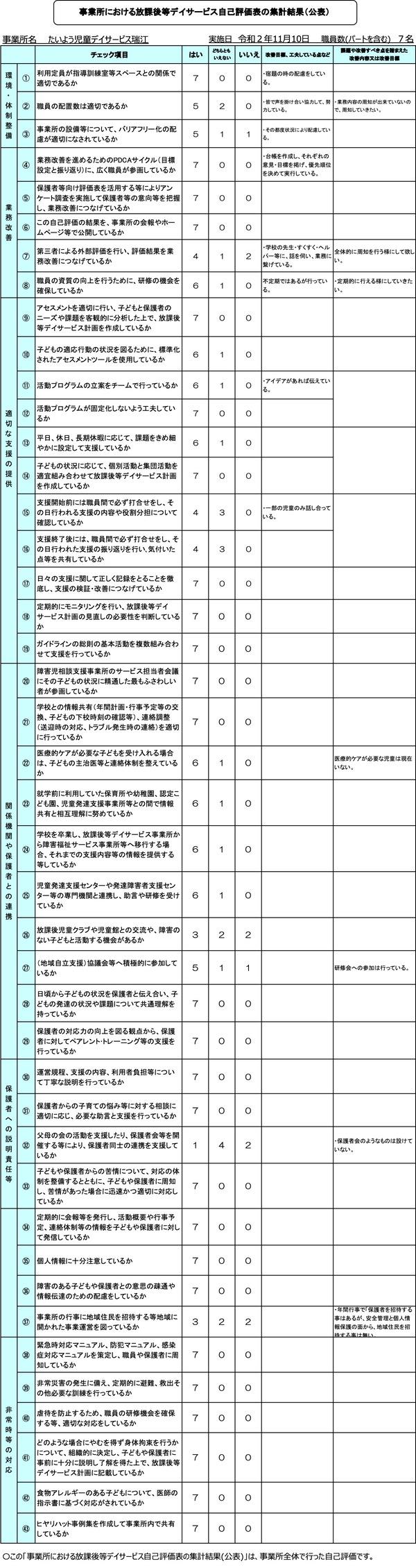 事業者等向け 放課後等デイサービス評価表